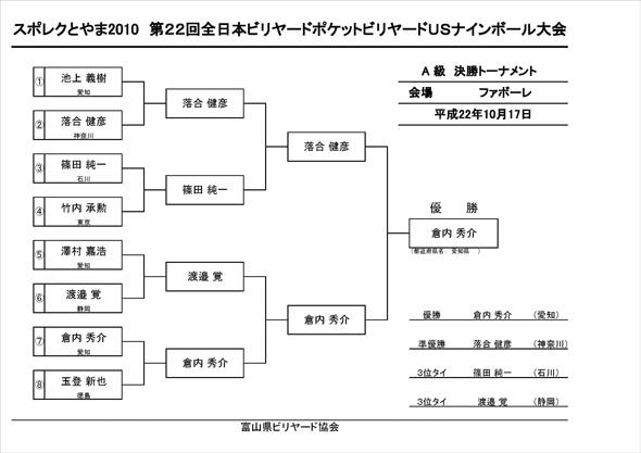 A級トーナメント最終