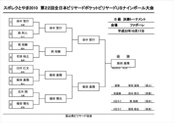 B級トーナメント最終